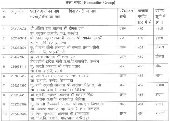 MP Board 12th Arts Merit list 2016 in Hindi