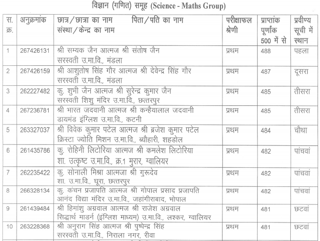 MP Board 12th Arts Science or Math list 2016 in Hindi