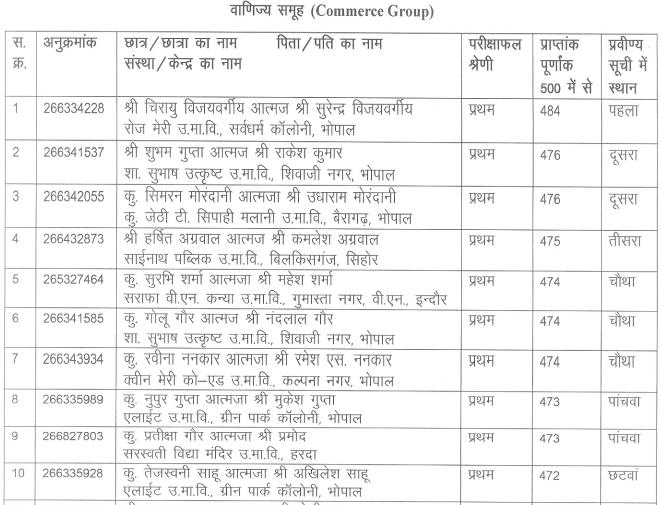 MP Board 12th Commerce Merit list 2016 in Hindi