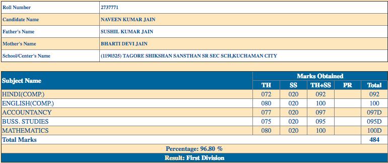 RBSE 12th Class Commerce Merit First Rank NAVEEN KUMAR JAIN Marksheet