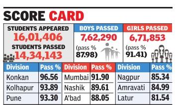Maharashtra SSC Result