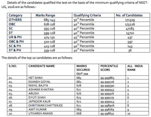 NEET Result statistics CAknowledge