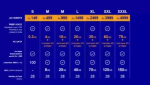 Reliance Jio Data Plans