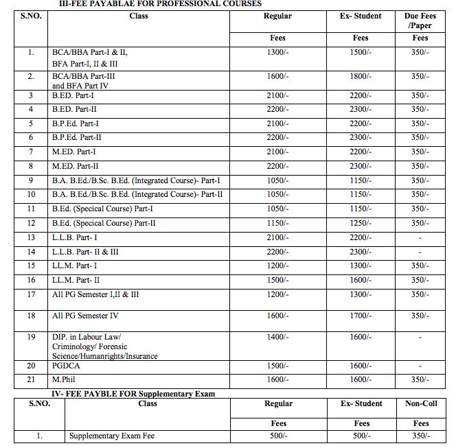 MGSU Fee Payable For Professional Courses