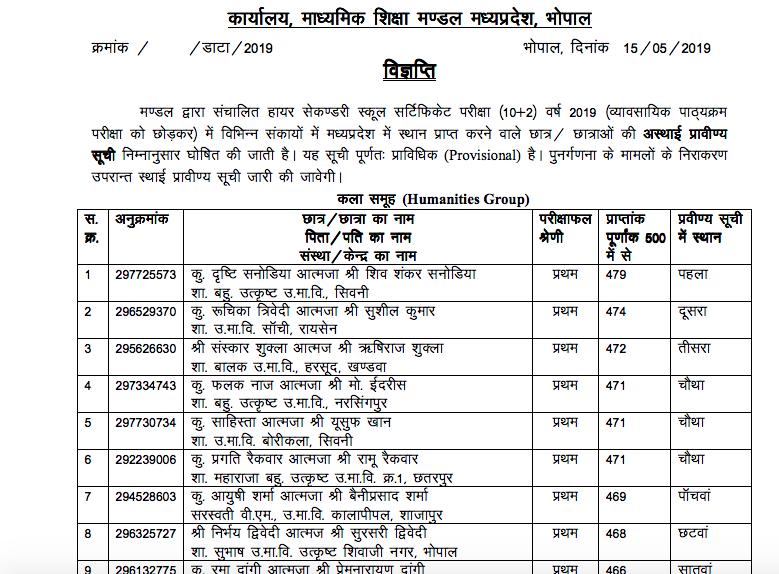 MP Board 12th Merit list